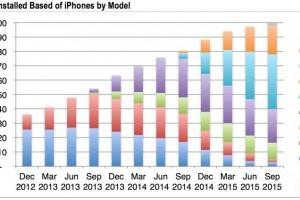 iPhone構成