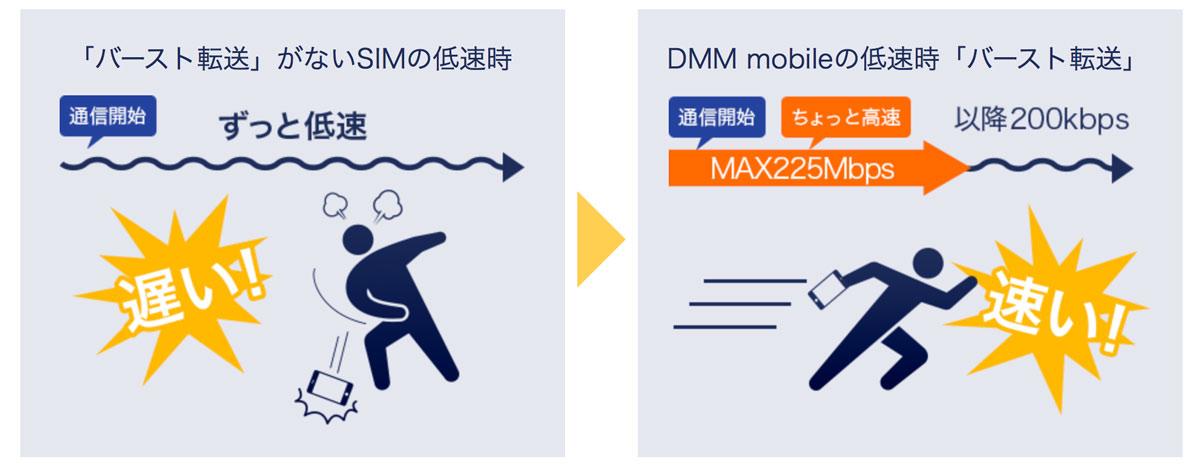 バースト機能 DMMモバイル