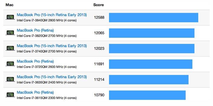 MacBook Pro Retinaモデル 15インチ(2013)ベンチマーク