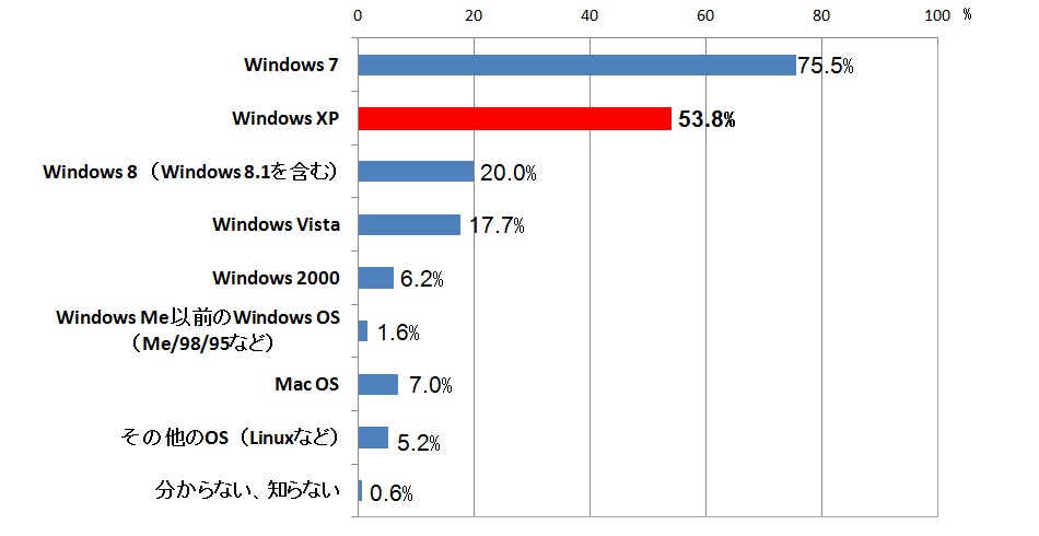Windows xp 使用率 企業