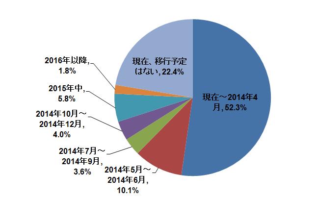 graph-xp2-2014011