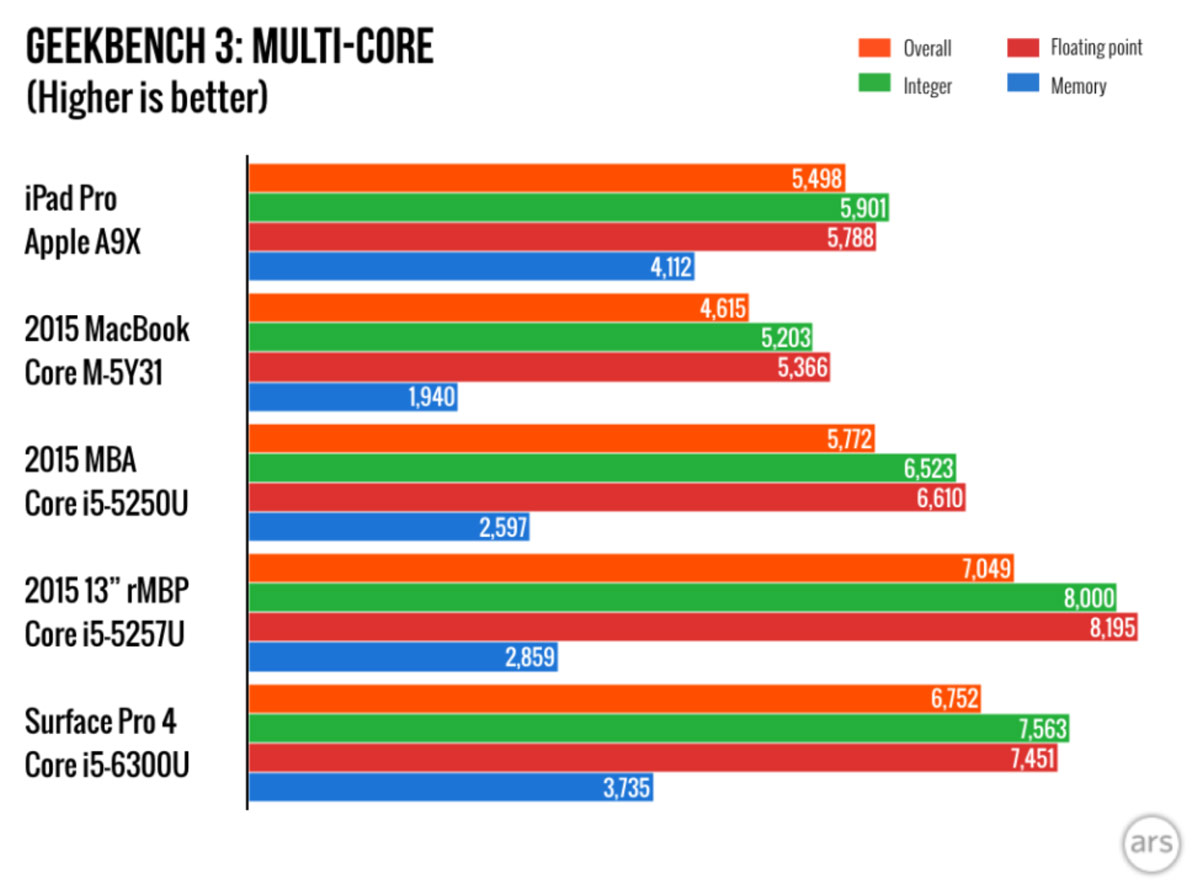 iPad Pro Geekbench マルチコア Mac比較