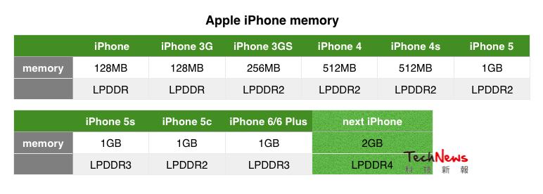 iPhoneシリーズのRAM容量