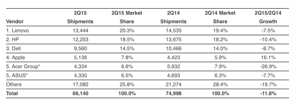 2015年第2四半期 PC出荷台数