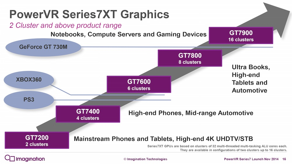 imagination_7xt_graphics_chart.jpg