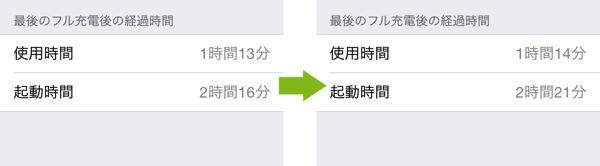 Ios7.1 起動時間と使用時間