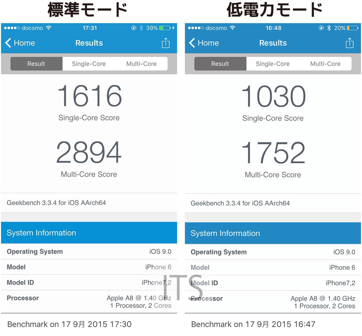 低電力モード iOS9 CPU性能