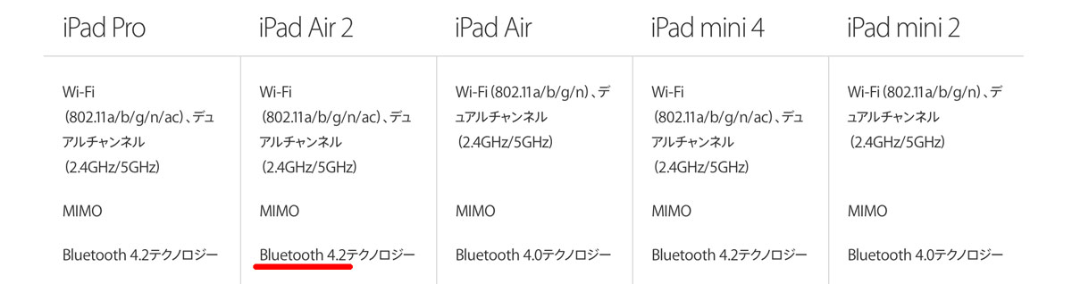iPadのBluetoothバージョン