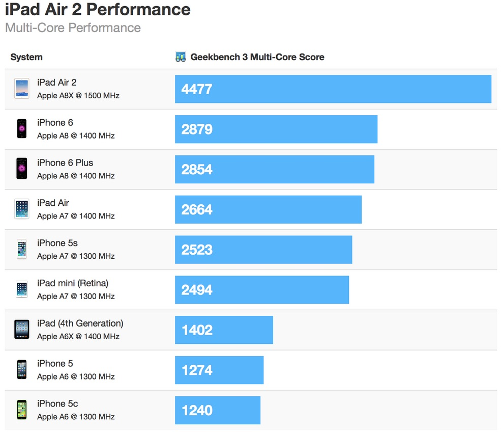 Ipad air 2 geekbench multi