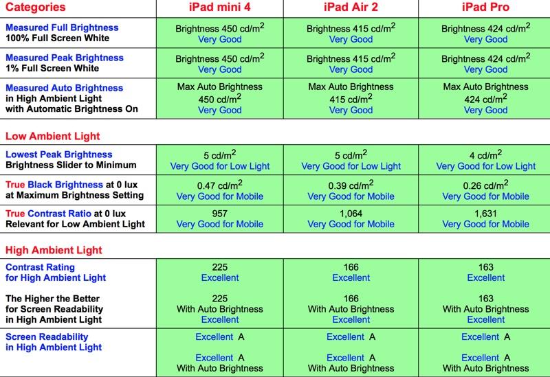 iPad の液晶品質