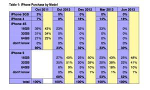 iphone 販売シェア