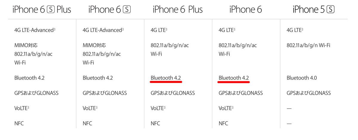 iPhoneのBluetoothバージョン
