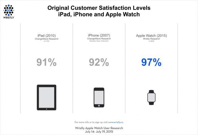 Apple Watch 満足度