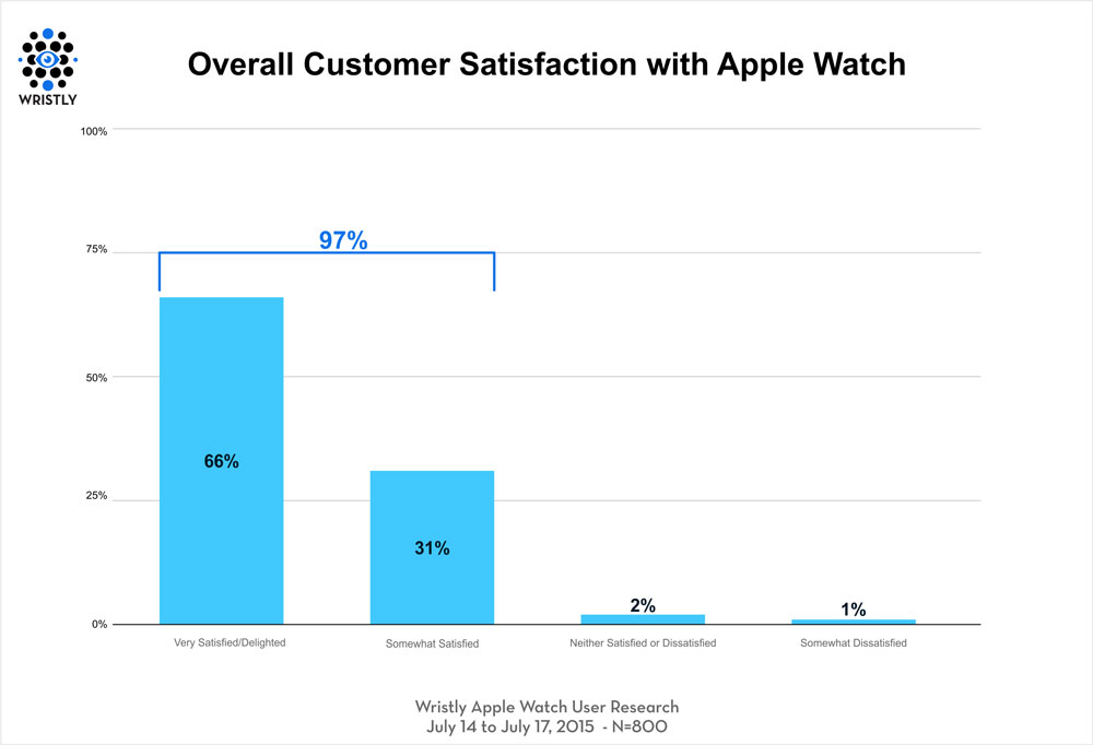 Apple Watchの満足度