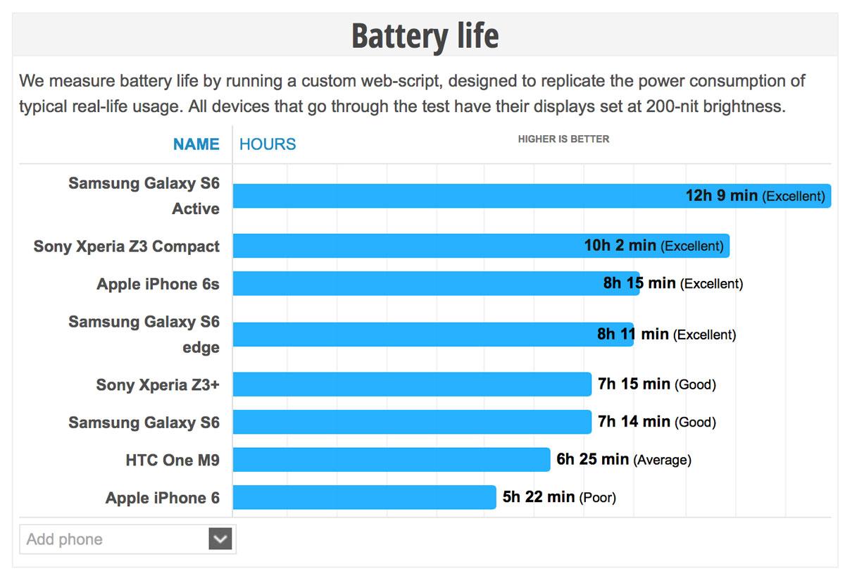 iPhone6s バッテリー駆動時間