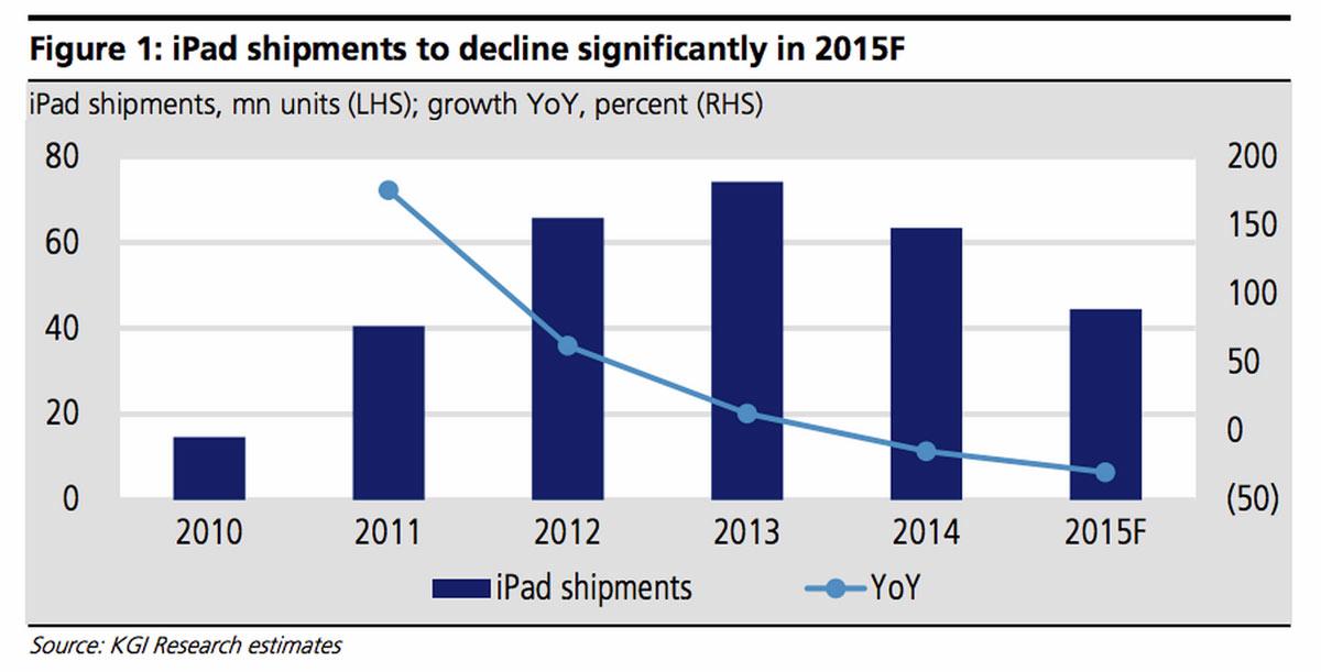 Kgi ipad販売台数予測 2015