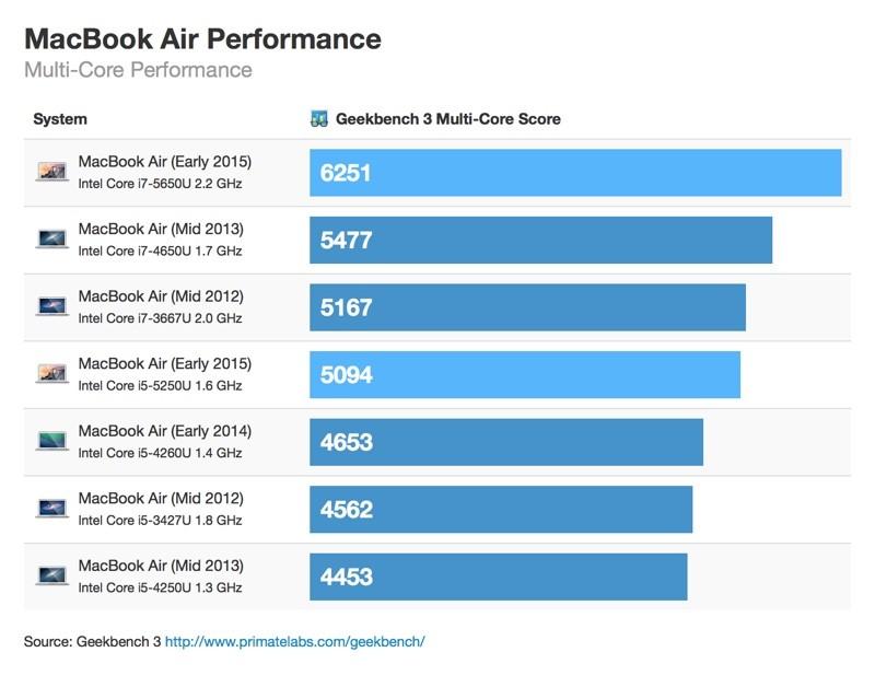 Macbook Air 2015 ベンチマーク