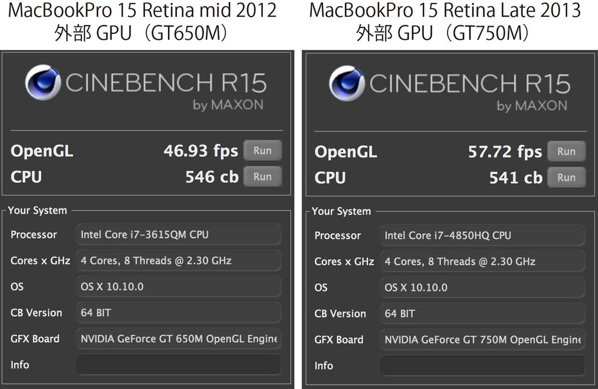 MacBook Pro Retina 外部GPU性能比較
