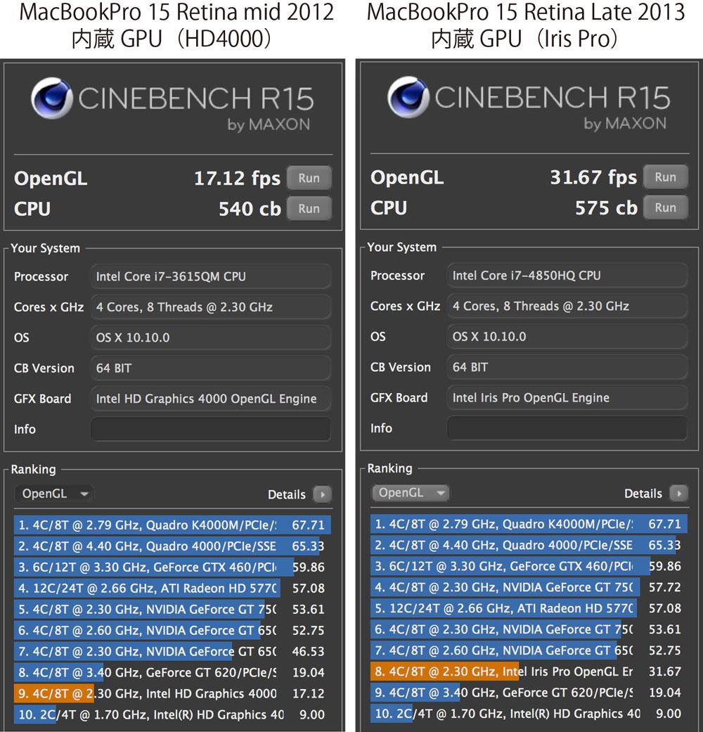MacBook Pro retina GPUの性能比較