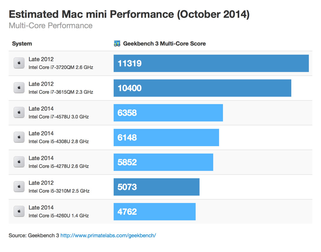 Macmini october 2014 multicore thumb
