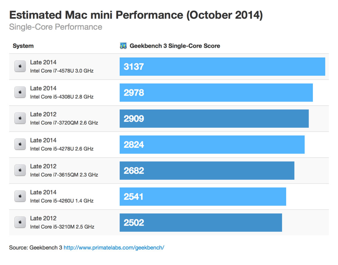 Macmini october 2014 singlecore thumb