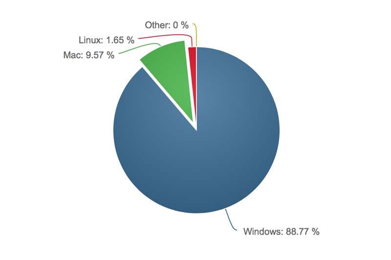 OSのシェア