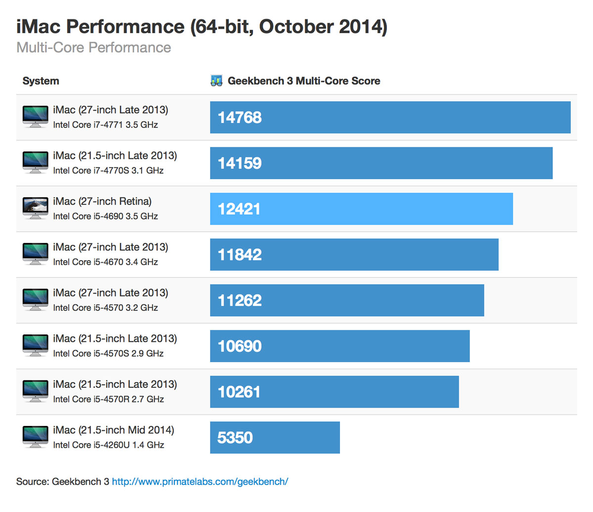 Retina imac 64bit october 2014 multicore