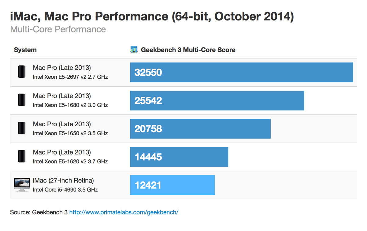 Retina imac macpro 64bit october 2014 multicore