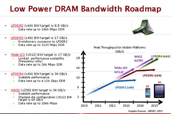 RAMの転送速度